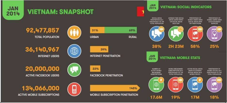 8 xu hướng digital marketing năm 2014