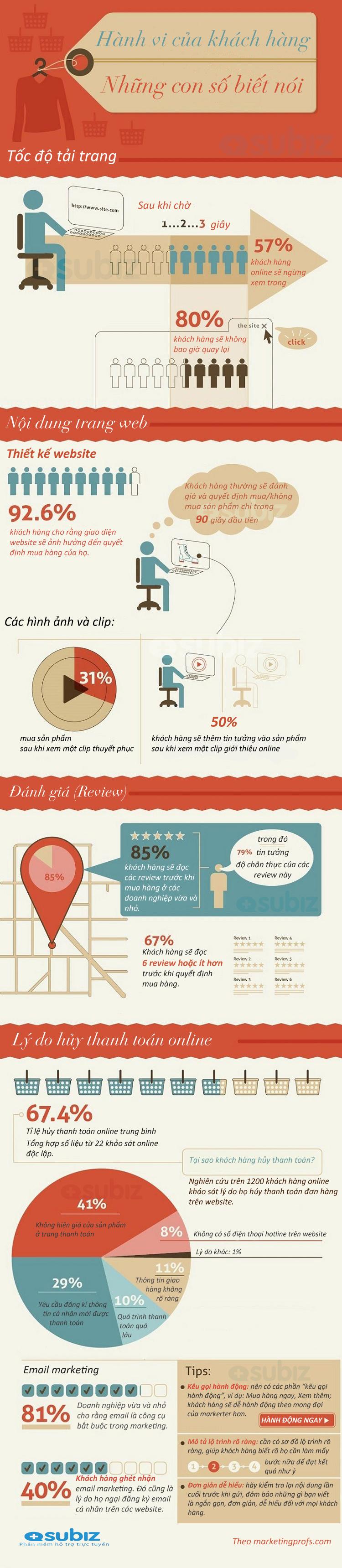 Subiz - Hành vi của khách hàng khi truy cập website thương mại điện tử