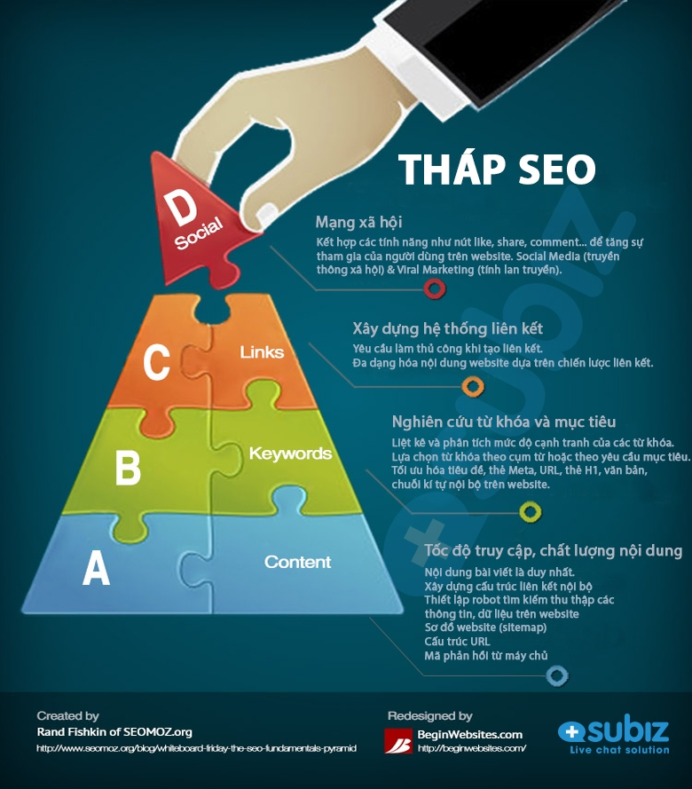 [infographic] – Tháp SEO