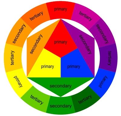 Cách thức phối hợp màu sắc trong website