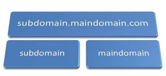Hướng Dẫn Tạo Sub Domain trên Direct Admin
