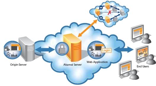 Giới thiệu về CDN - Mạng phân phối nội dung