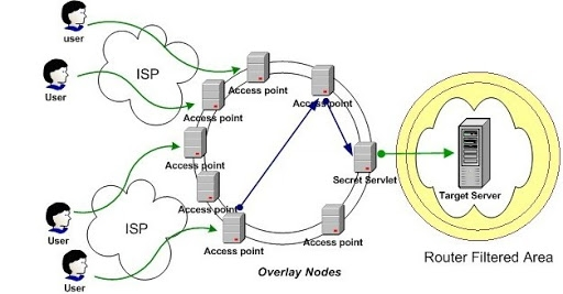 Chống DDOS bằng htaccess