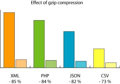 Tăng tốc WordPress với Gzip