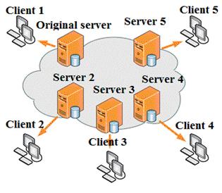Hình 2: Mô hình mạng phấn phối nội dung CDN