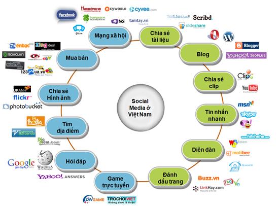 Thương mại điện tử 2015: Thành bại tại truyền thông số