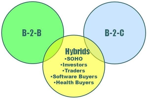 Sự khác nhau giữ web B2B và B2C là gì ?