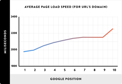 site-speed-on-page-seo