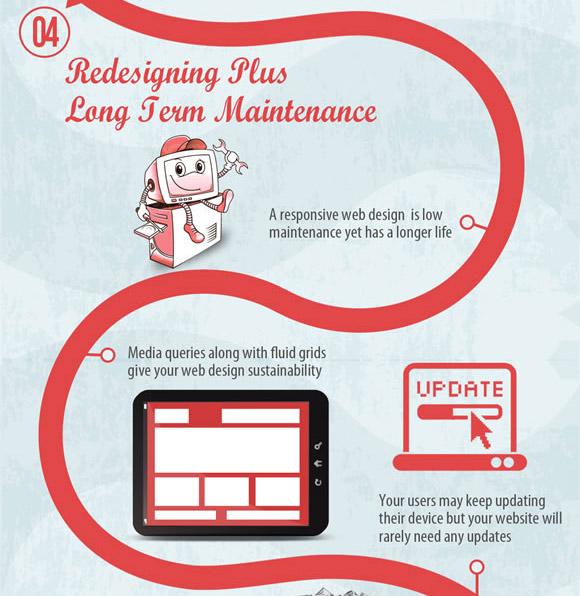 thiết kế website - Responsive Design